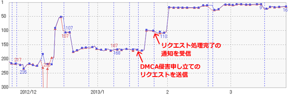 DMCA侵害申し立て前後の順位推移